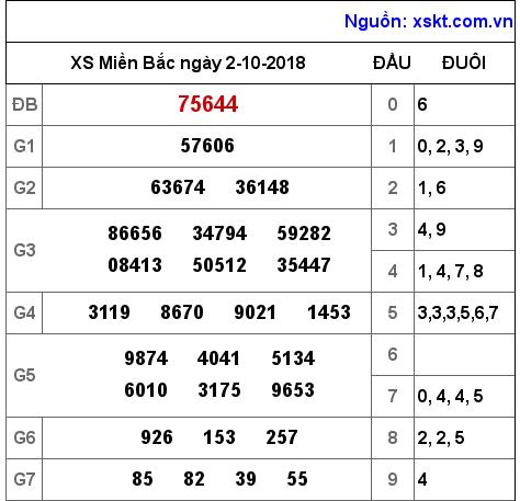 Phân tích các cặp lô đã về dự đoán xsmb thu 4