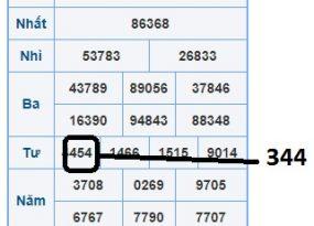 Dự đoán xổ số miền bắc chính xác ngày 29/11