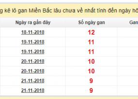 Dự đoán xổ số miền bắc- xsmb thứ 7 chuẩn xác ngày 01/12