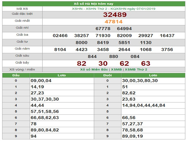 Xác suất  dự đoán xổ số miền bắc- sxmb ngày 28/01 chuẩn xác