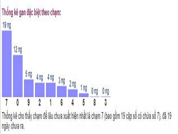Phân tích dự đoán kết quả xổ số Ninh Thuận ngày 19/07 xác suất trúng cao