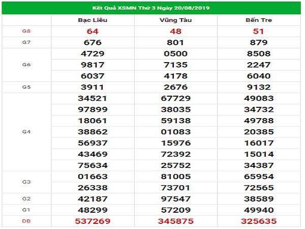 Thống kê VIP Kết quả XSMN hôm nay thứ 3 ngày 27/8/2019