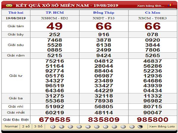 Phân tích kết quả xổ số miền nam ngày 26/08 chính xác
