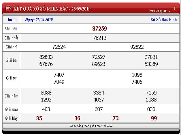 Nhận định kqxsmb ngày 27/09 chính xác 100% từ các cao thủ