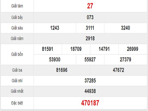 Dự đoán kết quả xổ số vũng tàu ngày 22/10 chuẩn xác