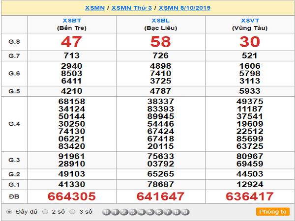 Phân tích XSMN ngày 15/10 chuẩn xác 100%