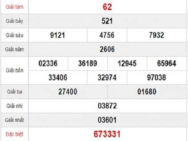 Dự đoán kết quả xổ số phú yên ngày 25/11 Chuẩn xác
