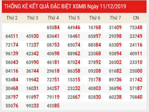 Soi cầu XSMB chính xác thứ 6 ngày 13/12/2019