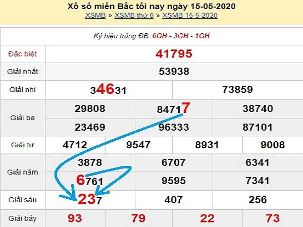 Các chuyên gia phân tích xổ số miền bắc-KQXSMB ngày 16/05 chuẩn xác