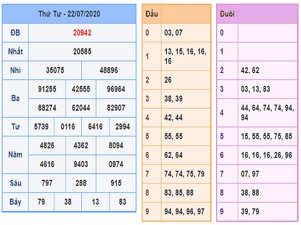 Soi cầu bạch thủ KQXSMB- xổ số miền bắc  thứ 5 ngày 23/07