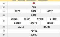 Bảng KQXSVT-Soi cầu xổ số vũng tàu ngày 04/08 của các chuyên gia