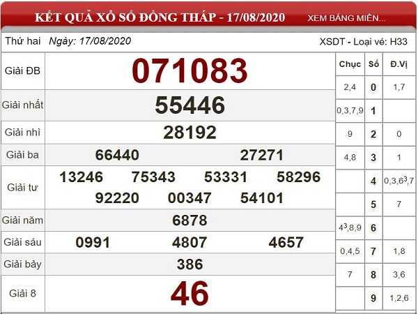 Soi cầu KQXSDT- xổ số đồng tháp ngày 24/08 của các chuyên gia