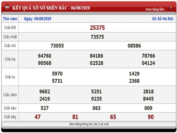 Dự đoán KQXMB- xổ số miền bắc thứ 6 ngày 07/08/2020