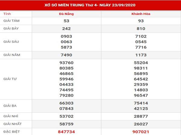 Dự đoán xổ số miền Trung thứ 4 ngày 30-9-2020