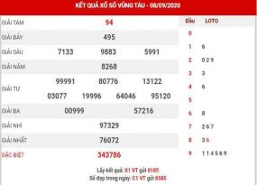 Phân tích XSVT ngày 15/9/2020
