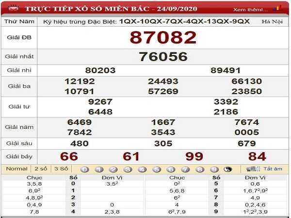 Thống kê KQXSMB ngày 25/09/2020- xổ số miền bắc thứ 6 hôm nay