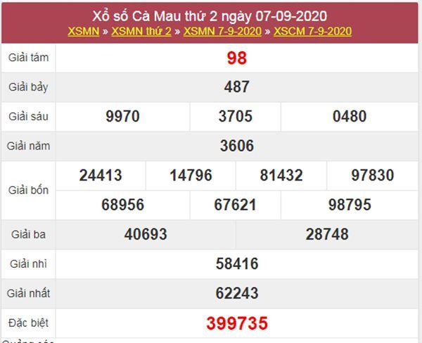 Thống kê XSCM 14/9/2020 chốt KQXS Cà Mau thứ 2