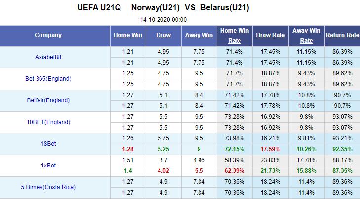 Tỷ lệ kèo giữa U21 Na Uy vs U21 Belarus
