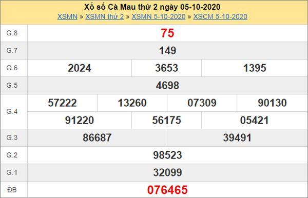 Nhận định KQXS Cà Mau 12/10/2020 chốt XSCM thứ 2