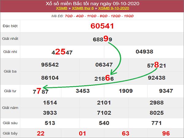 Thống kê KQXSMB ngày 10/10/2020- xổ số miền bắc chuẩn xác