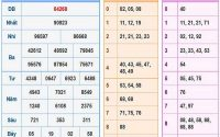 Soi cầu KQXSMB ngày 01/10/2020- Xổ số miền bắc chi tiết
