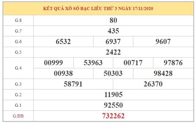 Thống kê XSBL ngày 24/11/2020 dựa trên kết quả kỳ trước