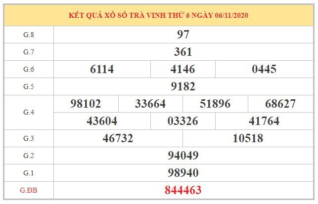 Dự đoán XSTV ngày 13/11/2020 dựa trên phân tích kết quả kỳ trước