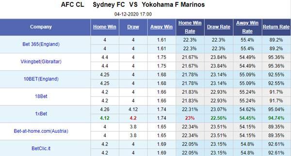 Kèo bóng đá giữa Sydney FC vs Yokohama Marinos