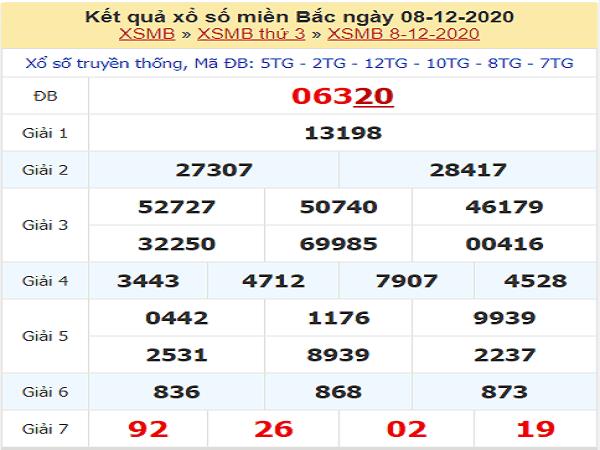 Thống kê xổ số miền bắc ngày 09/12/2020 hôm nay
