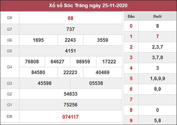 Nhận định KQXS Sóc Trăng 2/12/2020 chốt XSST thứ 4