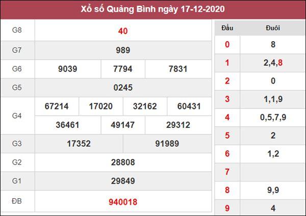 Soi cầu XSQB 24/12/2020 tham khảo cặp số Quảng Bình may mắn