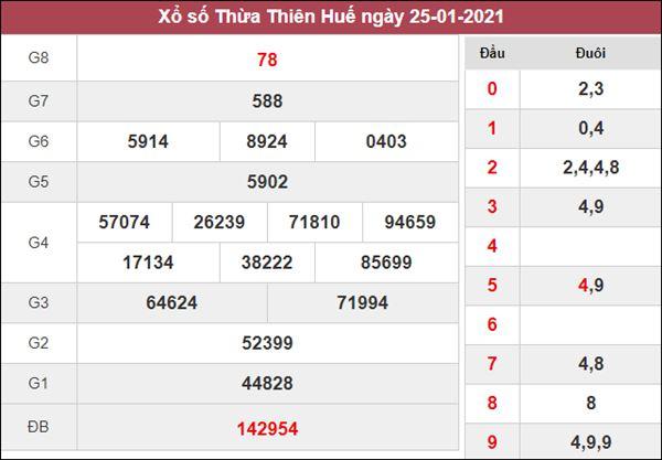 Nhận định KQXS Thừa Thiên Huế 1/2/2021 chốt XSTTH thứ 2