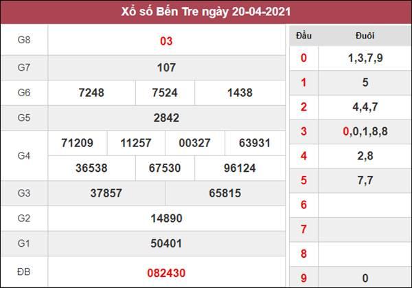 Dự đoán XSBT 27/4/2021 thứ 3 chốt lô VIP cùng cao thủ