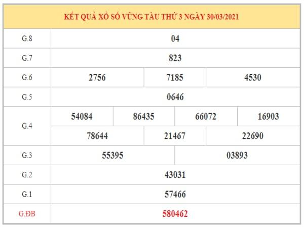 Thống kê KQXSVT ngày 6/4/2021 dựa trên kết quả kì trước