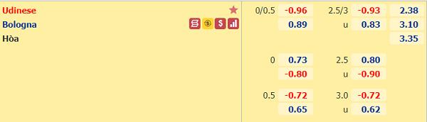 Tỷ lệ kèo giữa Udinese vs Bologna