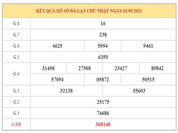 Thống kê KQXSDL ngày 9/5/2021 dựa trên kết quả kì trước
