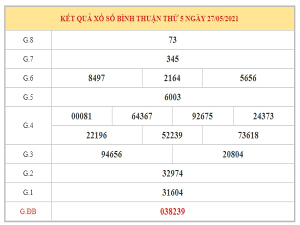 Nhận định KQXSBTH ngày 3/6/2021 dựa trên kết quả kì trước