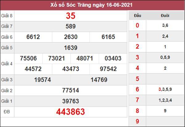 Dự đoán XSST 23/6/2021 chốt số đẹp giờ hoàng đạo hôm nay