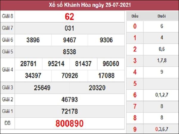 Nhận định XSKH 11/8/2021