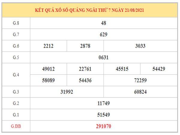 Nhận định KQXSQNG ngày 28/8/2021 dựa trên kết quả kì trước