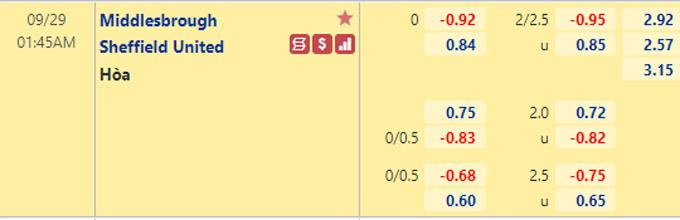 Tỷ lệ kèo giữa Middlesbrough vs Sheffield Utd