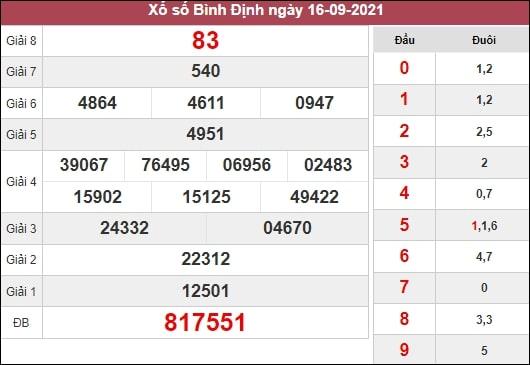 Nhận định XSBDI 23-09-2021