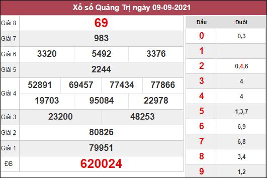 Soi cầu xổ số Quảng Trị ngày 16/9/2021 dựa trên kết quả kì trước